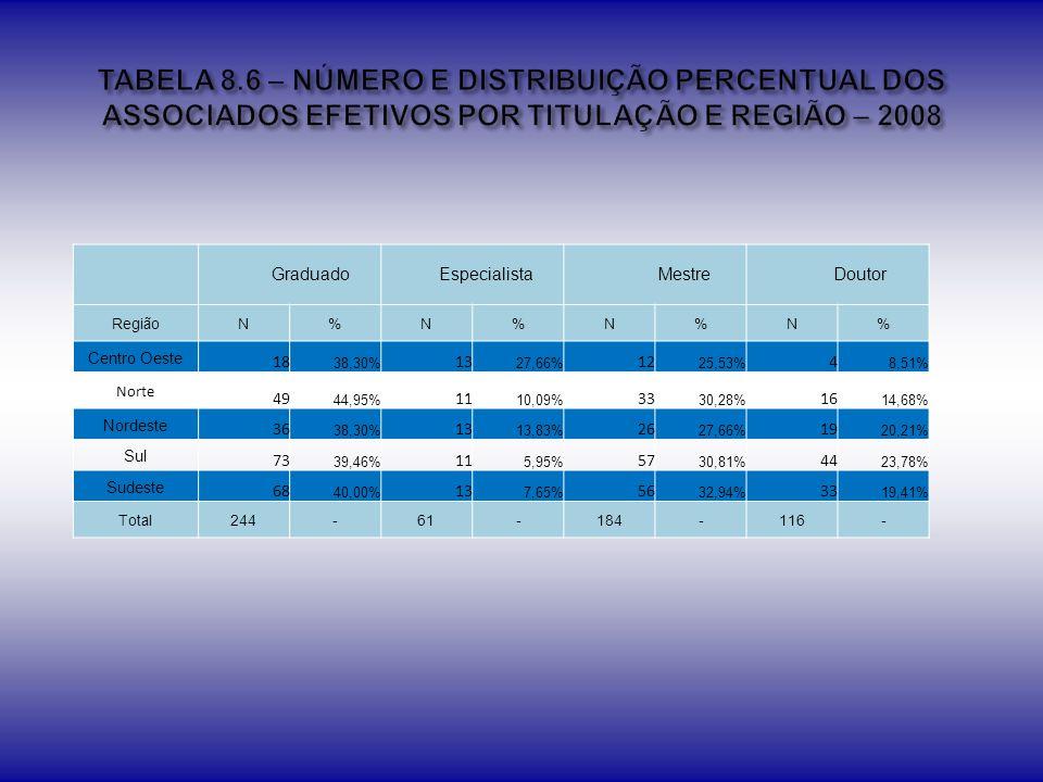 TABELA 8.6 – NÚMERO E DISTRIBUIÇÃO PERCENTUAL DOS ASSOCIADOS EFETIVOS POR TITULAÇÃO E REGIÃO – 2008