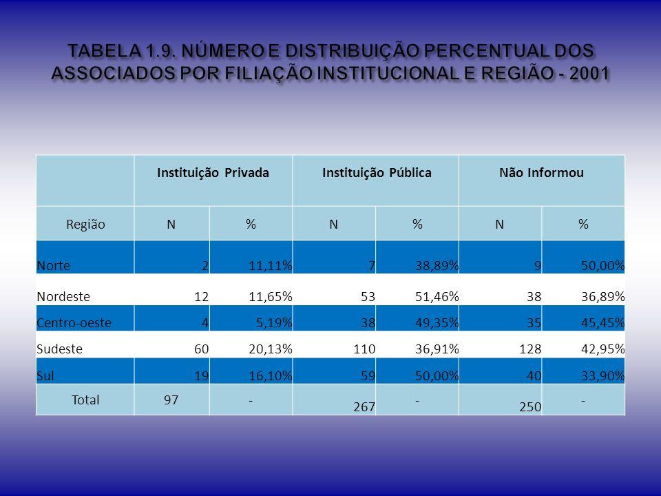 TABELA 1.9. NÚMERO E DISTRIBUIÇÃO PERCENTUAL DOS ASSOCIADOS POR FILIAÇÃO INSTITUCIONAL E REGIÃO - 2001