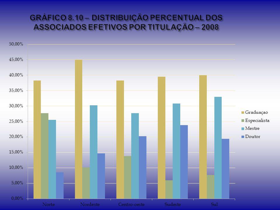 GRÁFICO 8.10 – DISTRIBUIÇÃO PERCENTUAL DOS ASSOCIADOS EFETIVOS POR TITULAÇÃO – 2008