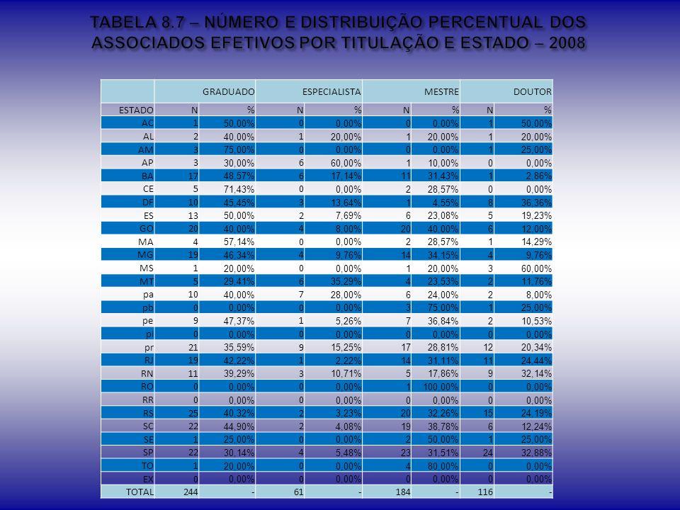 TABELA 8.7 – NÚMERO E DISTRIBUIÇÃO PERCENTUAL DOS ASSOCIADOS EFETIVOS POR TITULAÇÃO E ESTADO – 2008