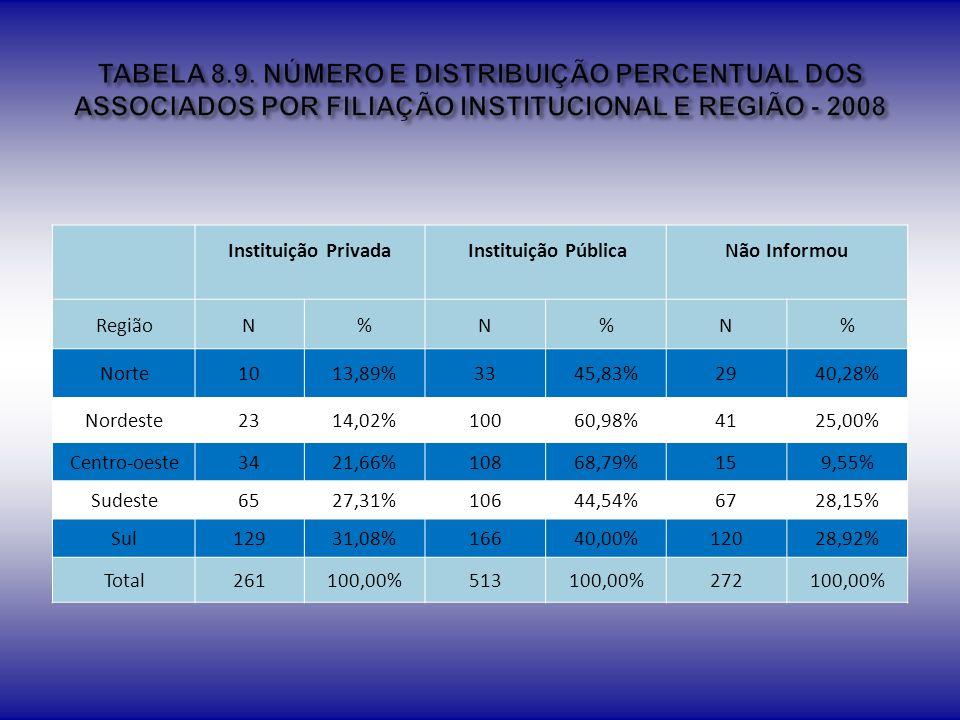 TABELA 8.9. NÚMERO E DISTRIBUIÇÃO PERCENTUAL DOS ASSOCIADOS POR FILIAÇÃO INSTITUCIONAL E REGIÃO - 2008