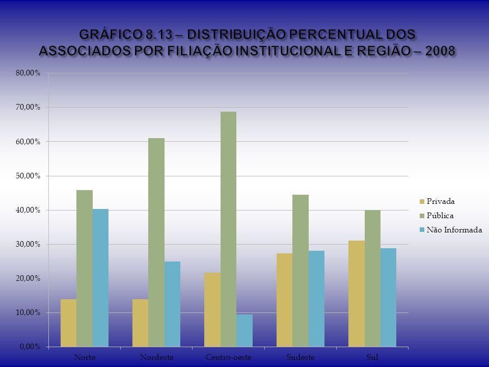 GRÁFICO 8.13 – DISTRIBUIÇÃO PERCENTUAL DOS ASSOCIADOS POR FILIAÇÃO INSTITUCIONAL E REGIÃO – 2008