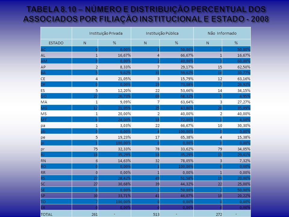 TABELA 8.10 – NÚMERO E DISTRIBUIÇÃO PERCENTUAL DOS ASSOCIADOS POR FILIAÇÃO INSTITUCIONAL E ESTADO - 2008