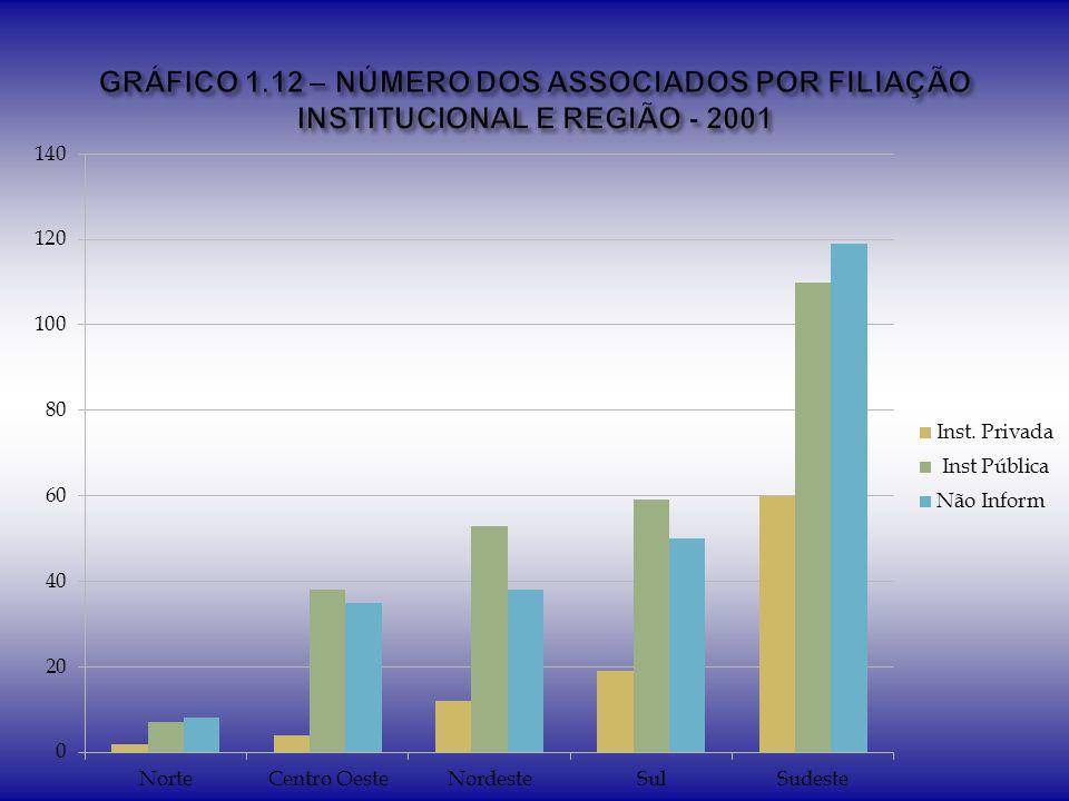 GRÁFICO 1.12 – NÚMERO DOS ASSOCIADOS POR FILIAÇÃO INSTITUCIONAL E REGIÃO - 2001