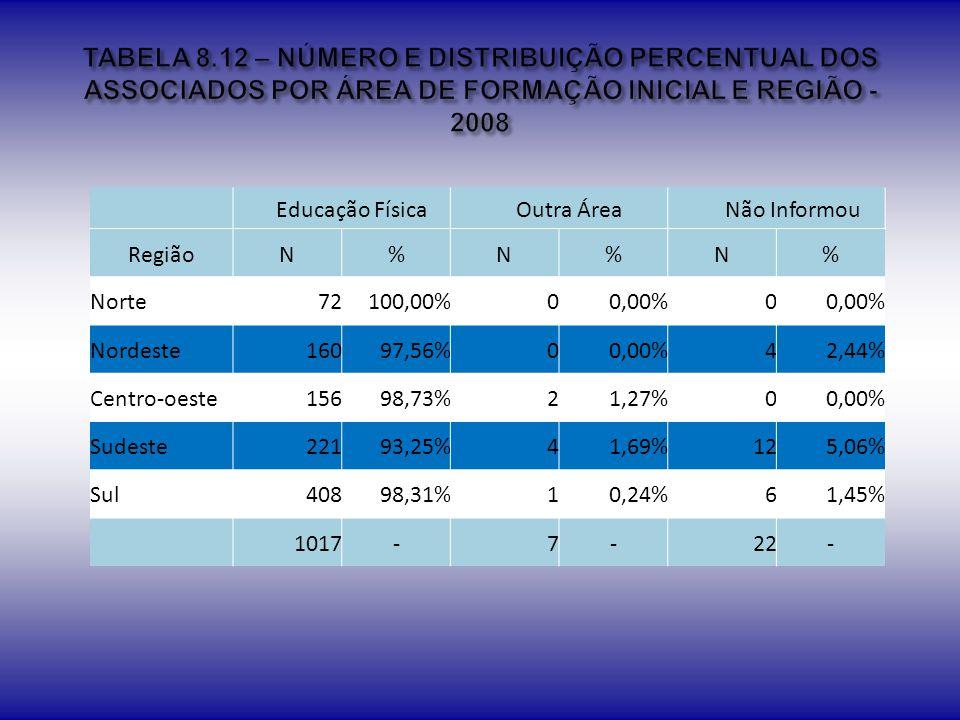 TABELA 8.12 – NÚMERO E DISTRIBUIÇÃO PERCENTUAL DOS ASSOCIADOS POR ÁREA DE FORMAÇÃO INICIAL E REGIÃO - 2008