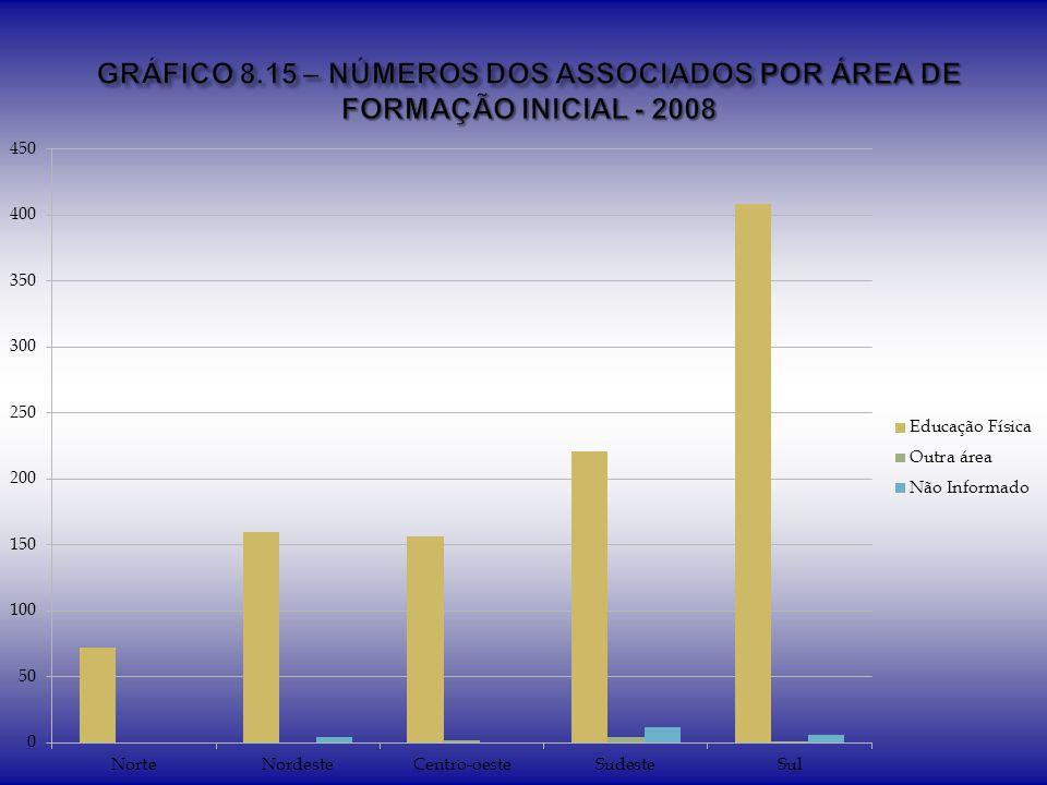GRÁFICO 8.15 – NÚMEROS DOS ASSOCIADOS POR ÁREA DE FORMAÇÃO INICIAL - 2008