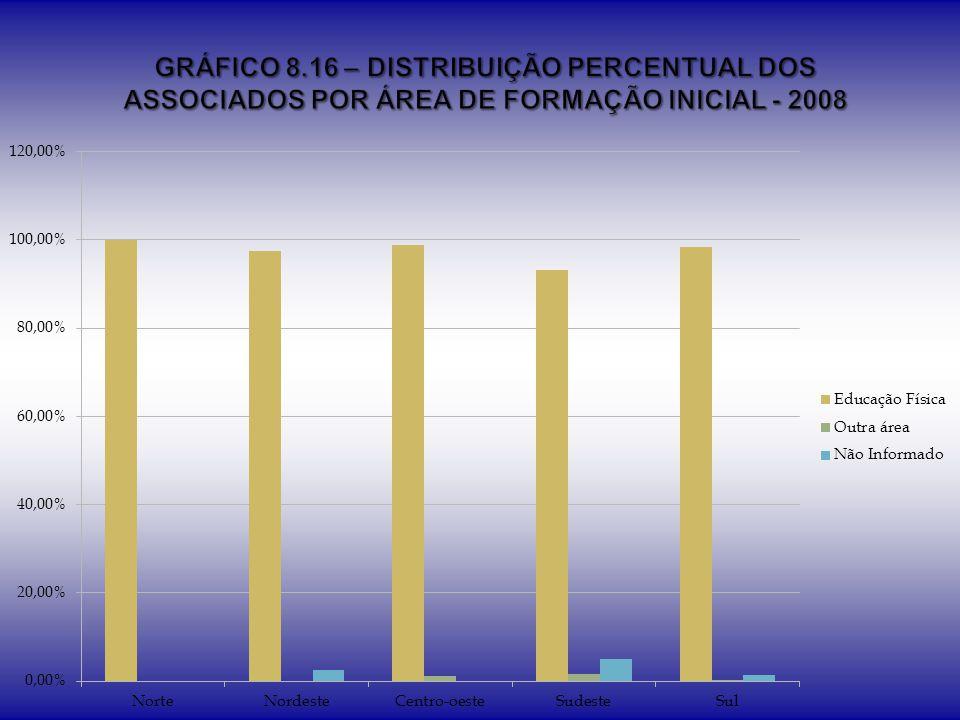 GRÁFICO 8.16 – DISTRIBUIÇÃO PERCENTUAL DOS ASSOCIADOS POR ÁREA DE FORMAÇÃO INICIAL - 2008