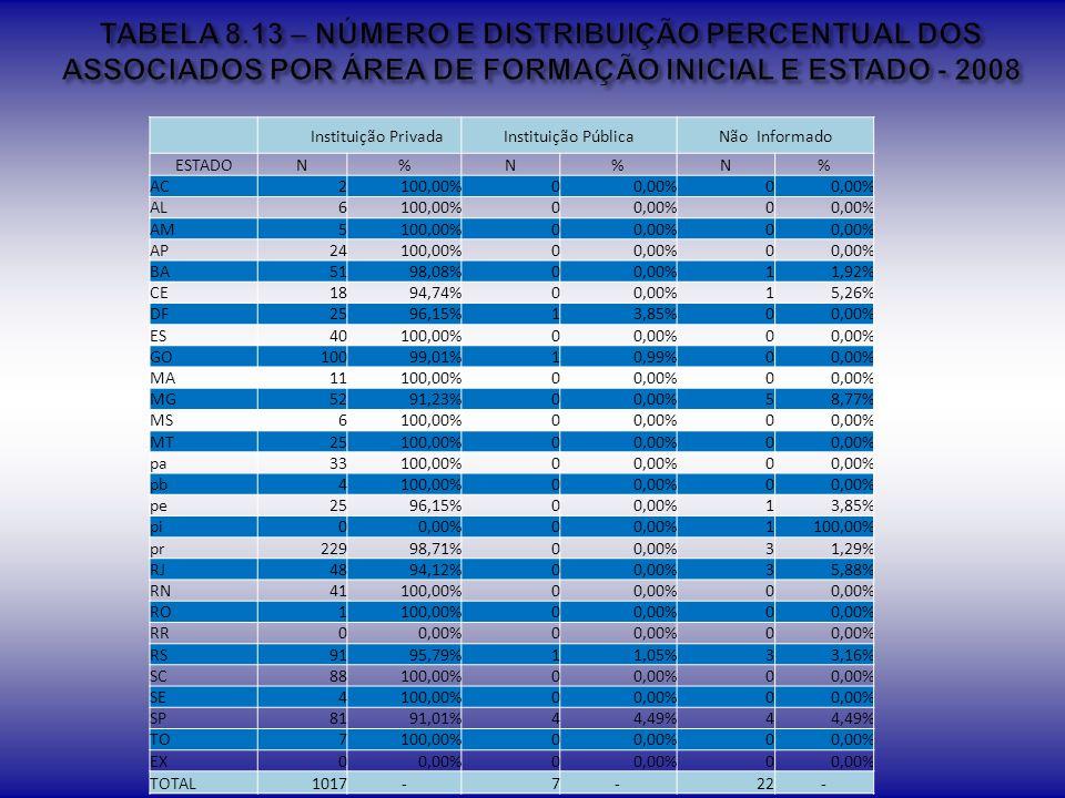 TABELA 8.13 – NÚMERO E DISTRIBUIÇÃO PERCENTUAL DOS ASSOCIADOS POR ÁREA DE FORMAÇÃO INICIAL E ESTADO - 2008