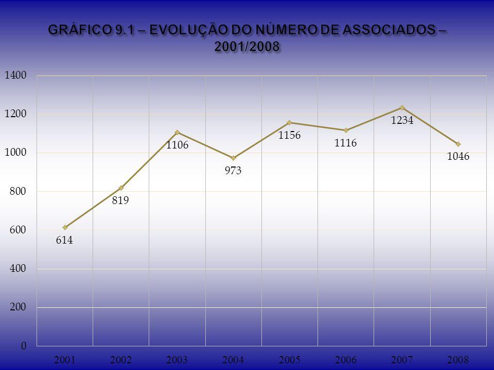 GRÁFICO 9.1 – EVOLUÇÃO DO NÚMERO DE ASSOCIADOS – 2001/2008