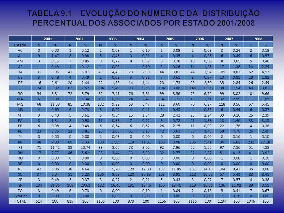 TABELA 9.1 – EVOLUÇÃO DO NÚMERO E DA DISTRIBUIÇÃO PERCENTUAL DOS ASSOCIADOS POR ESTADO 2001/2008