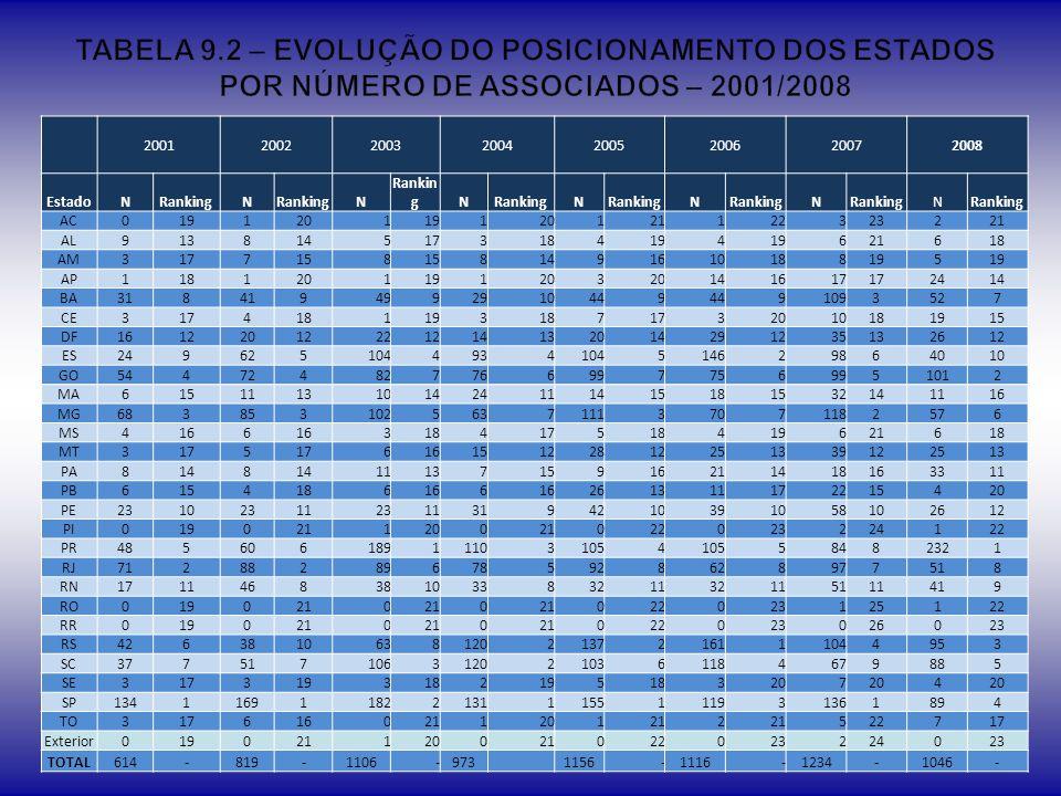 TABELA 9.2 – EVOLUÇÃO DO POSICIONAMENTO DOS ESTADOS POR NÚMERO DE ASSOCIADOS – 2001/2008