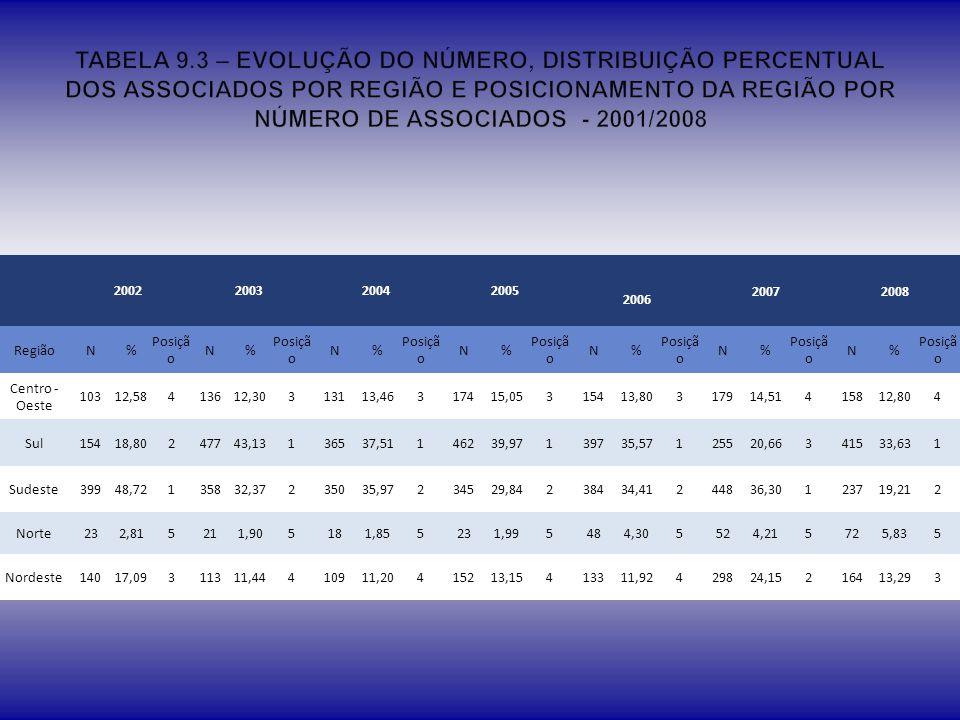 TABELA 9.3 – EVOLUÇÃO DO NÚMERO, DISTRIBUIÇÃO PERCENTUAL DOS ASSOCIADOS POR REGIÃO E POSICIONAMENTO DA REGIÃO POR NÚMERO DE ASSOCIADOS - 2001/2008