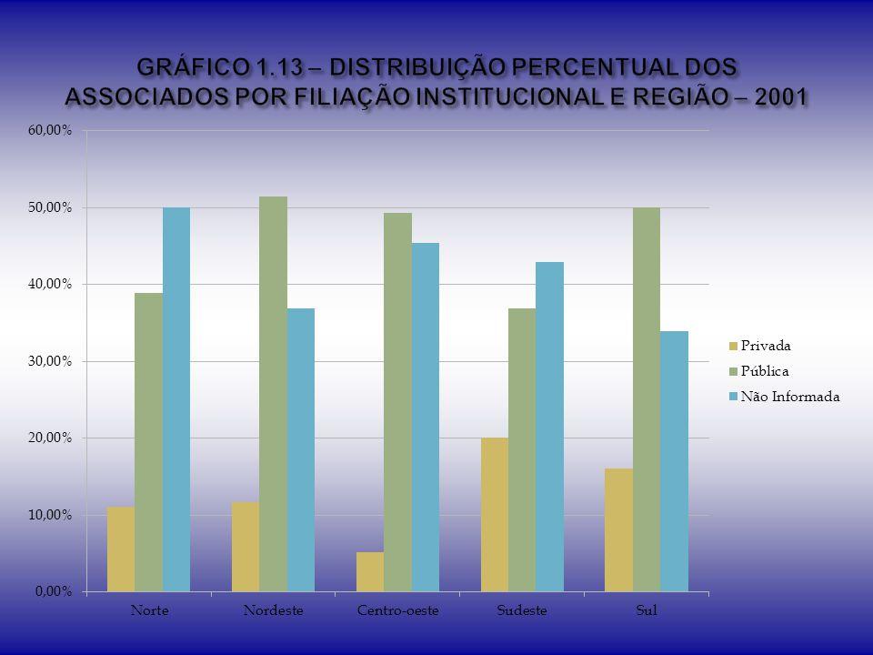 GRÁFICO 1.13 – DISTRIBUIÇÃO PERCENTUAL DOS ASSOCIADOS POR FILIAÇÃO INSTITUCIONAL E REGIÃO – 2001