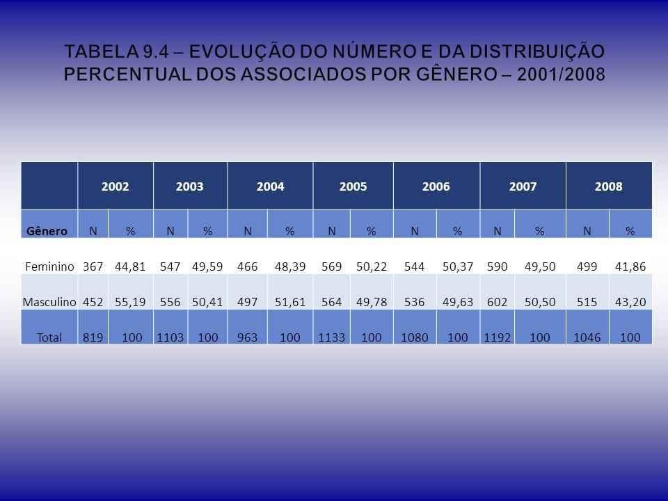 TABELA 9.4 – EVOLUÇÃO DO NÚMERO E DA DISTRIBUIÇÃO PERCENTUAL DOS ASSOCIADOS POR GÊNERO – 2001/2008