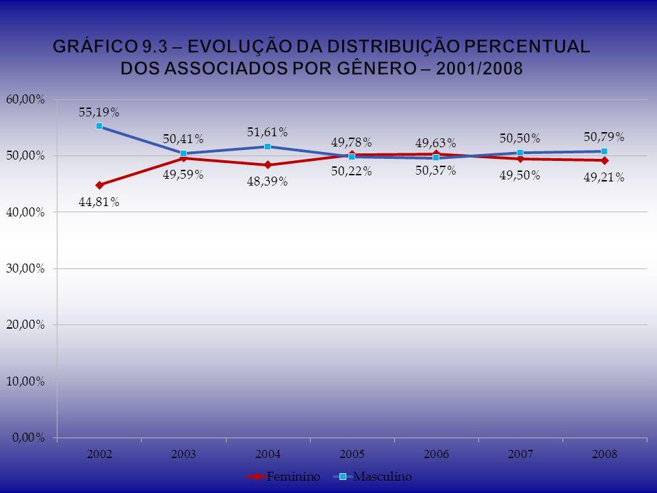 GRÁFICO 9.3 – EVOLUÇÃO DA DISTRIBUIÇÃO PERCENTUAL DOS ASSOCIADOS POR GÊNERO – 2001/2008