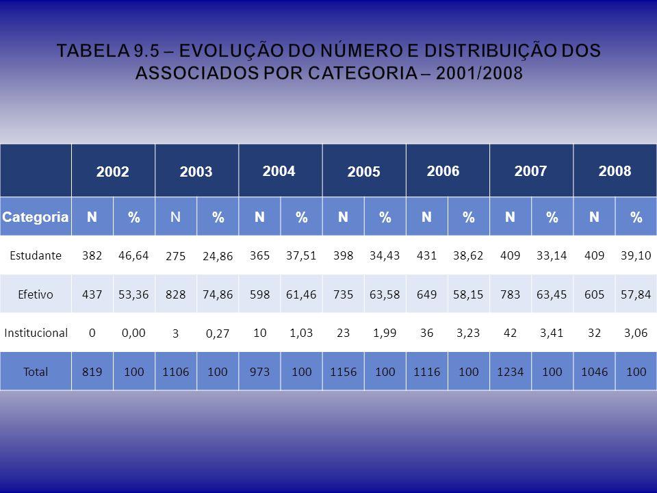 TABELA 9.5 – EVOLUÇÃO DO NÚMERO E DISTRIBUIÇÃO DOS ASSOCIADOS POR CATEGORIA – 2001/2008