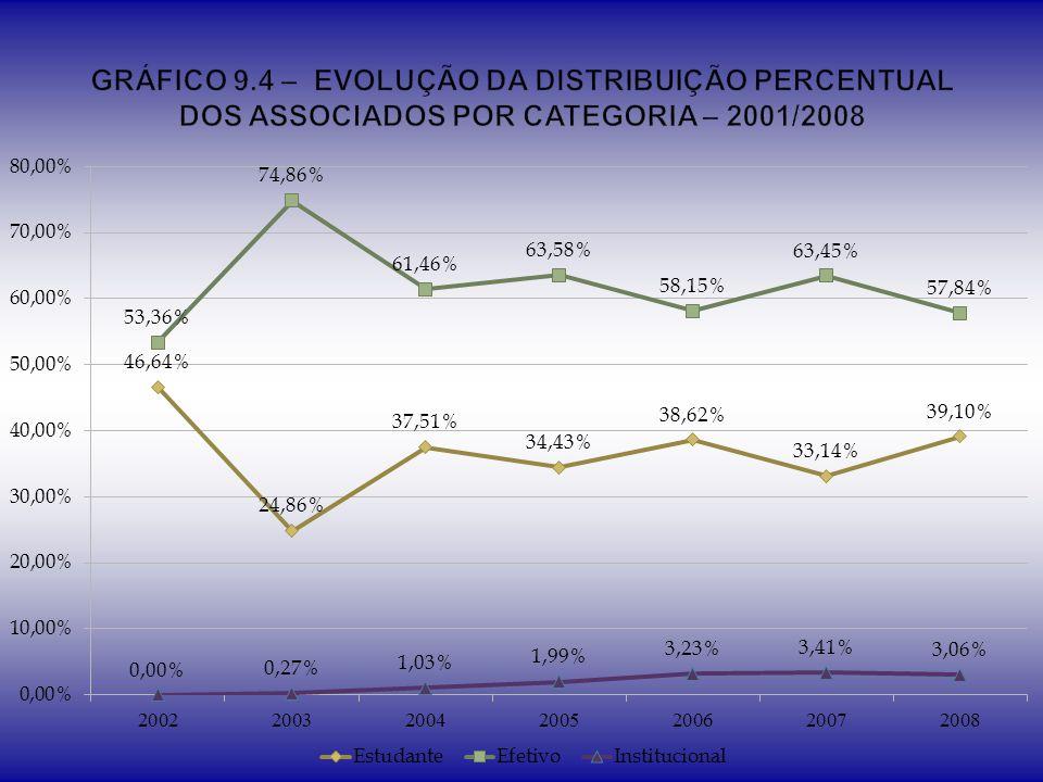 GRÁFICO 9.4 – EVOLUÇÃO DA DISTRIBUIÇÃO PERCENTUAL DOS ASSOCIADOS POR CATEGORIA – 2001/2008