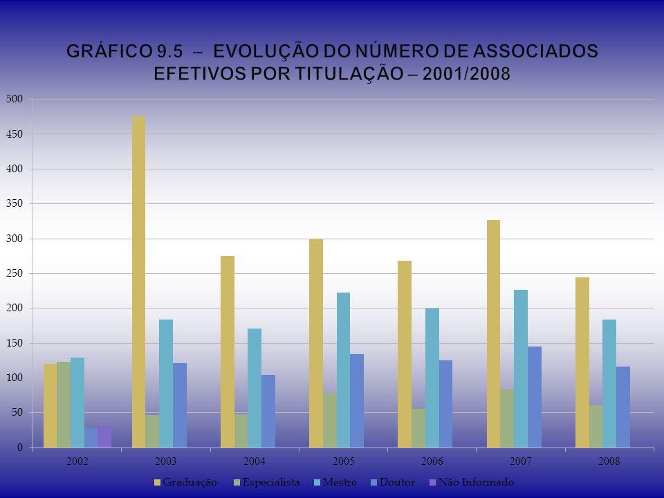 GRÁFICO 9.5 – EVOLUÇÃO DO NÚMERO DE ASSOCIADOS EFETIVOS POR TITULAÇÃO – 2001/2008