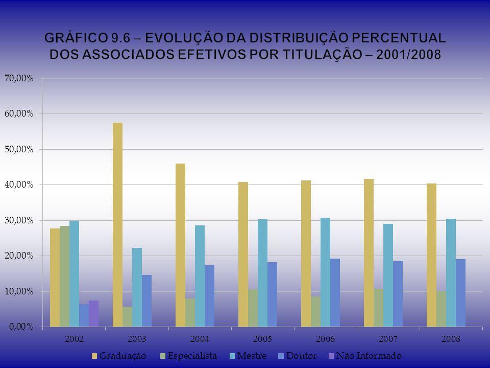 GRÁFICO 9.6 – EVOLUÇÃO DA DISTRIBUIÇÃO PERCENTUAL DOS ASSOCIADOS EFETIVOS POR TITULAÇÃO – 2001/2008