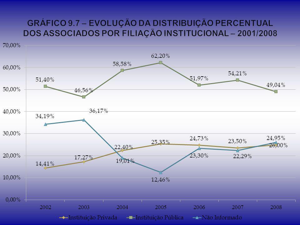 GRÁFICO 9.7 – EVOLUÇÃO DA DISTRIBUIÇÃO PERCENTUAL DOS ASSOCIADOS POR FILIAÇÃO INSTITUCIONAL – 2001/2008