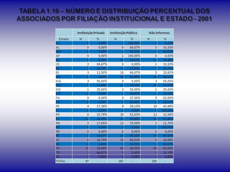 TABELA 1.10 – NÚMERO E DISTRIBUIÇÃO PERCENTUAL DOS ASSOCIADOS POR FILIAÇÃO INSTITUCIONAL E ESTADO - 2001