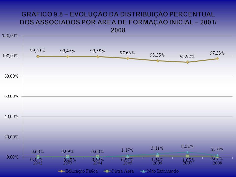 GRÁFICO 9.8 – EVOLUÇÃO DA DISTRIBUIÇÃO PERCENTUAL DOS ASSOCIADOS POR ÁREA DE FORMAÇÃO INICIAL – 2001/ 2008