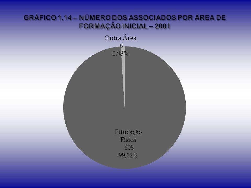GRÁFICO 1.14 – NÚMERO DOS ASSOCIADOS POR ÁREA DE FORMAÇÃO INICIAL – 2001