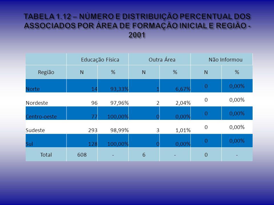 TABELA 1.12 – NÚMERO E DISTRIBUIÇÃO PERCENTUAL DOS ASSOCIADOS POR ÁREA DE FORMAÇÃO INICIAL E REGIÃO - 2001
