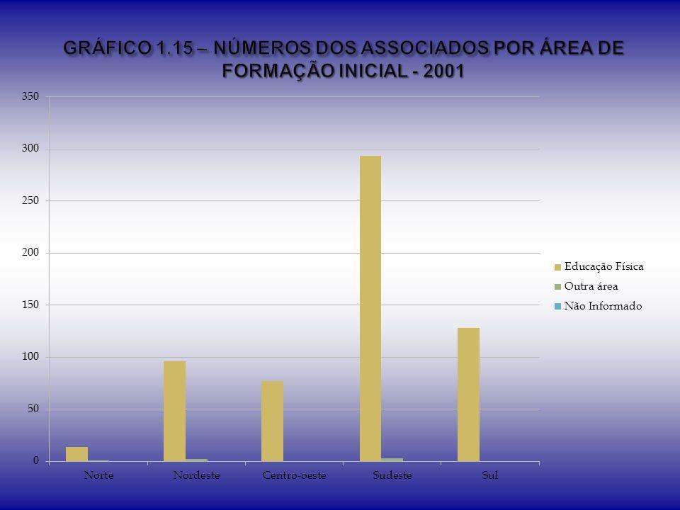 GRÁFICO 1.15 – NÚMEROS DOS ASSOCIADOS POR ÁREA DE FORMAÇÃO INICIAL - 2001