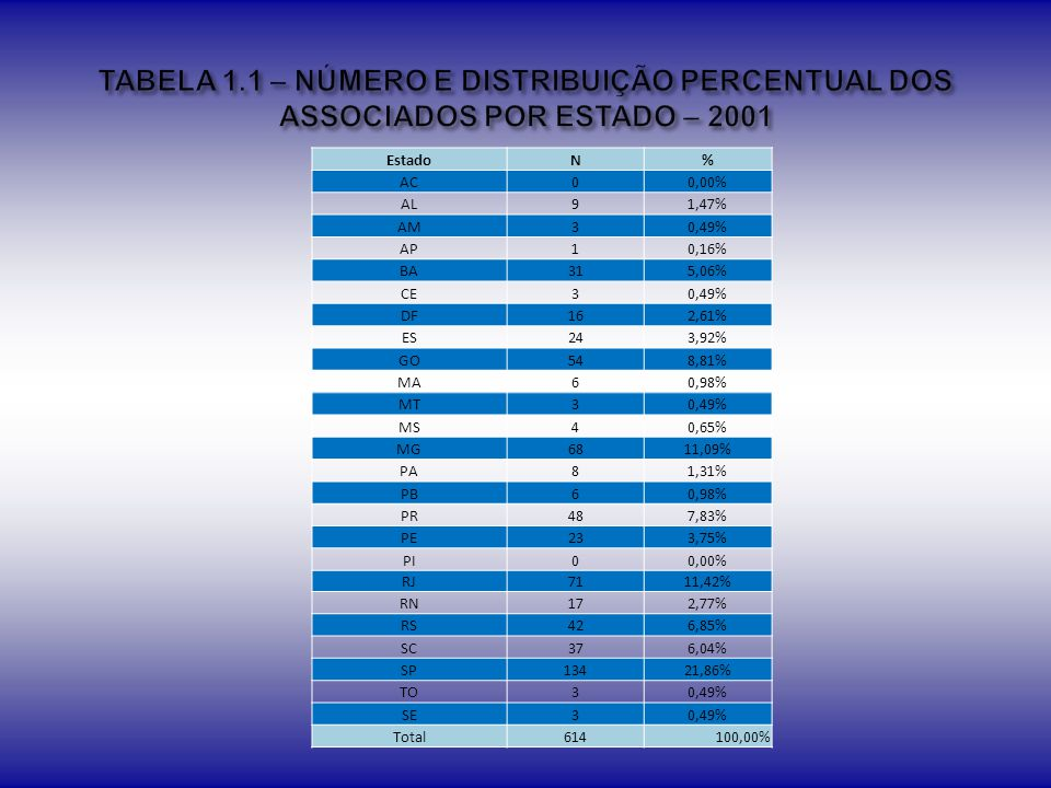TABELA 1.1 – NÚMERO E DISTRIBUIÇÃO PERCENTUAL DOS ASSOCIADOS POR ESTADO – 2001