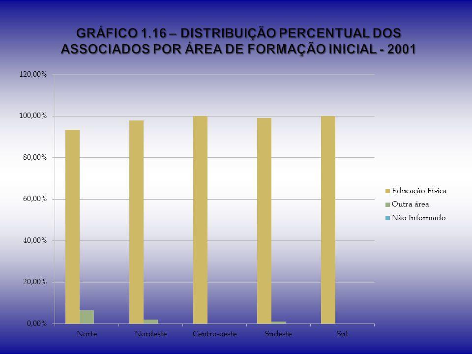 GRÁFICO 1.16 – DISTRIBUIÇÃO PERCENTUAL DOS ASSOCIADOS POR ÁREA DE FORMAÇÃO INICIAL - 2001
