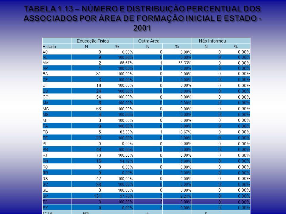 TABELA 1.13 – NÚMERO E DISTRIBUIÇÃO PERCENTUAL DOS ASSOCIADOS POR ÁREA DE FORMAÇÃO INICIAL E ESTADO - 2001
