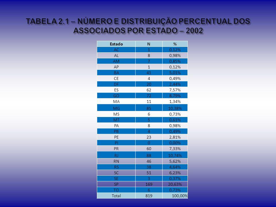 TABELA 2.1 – NÚMERO E DISTRIBUIÇÃO PERCENTUAL DOS ASSOCIADOS POR ESTADO – 2002