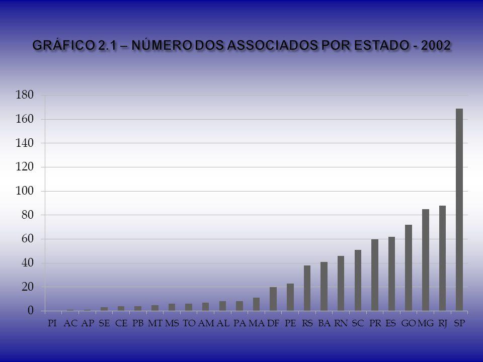 GRÁFICO 2.1 – NÚMERO DOS ASSOCIADOS POR ESTADO - 2002