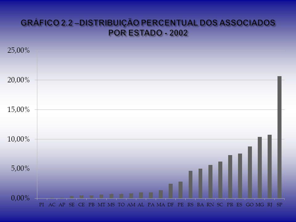 GRÁFICO 2.2 –DISTRIBUIÇÃO PERCENTUAL DOS ASSOCIADOS POR ESTADO - 2002