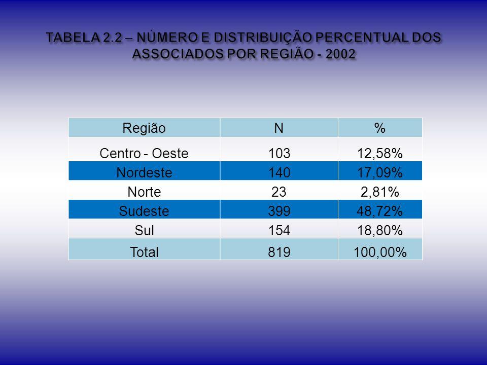 TABELA 2.2 – NÚMERO E DISTRIBUIÇÃO PERCENTUAL DOS ASSOCIADOS POR REGIÃO - 2002