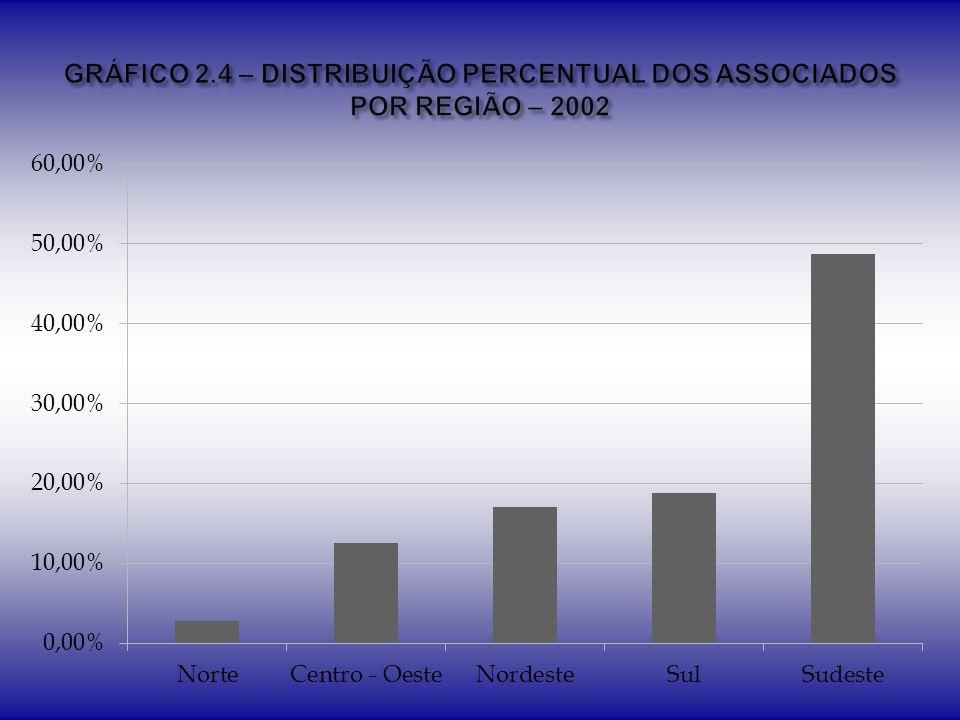 GRÁFICO 2.4 – DISTRIBUIÇÃO PERCENTUAL DOS ASSOCIADOS POR REGIÃO – 2002