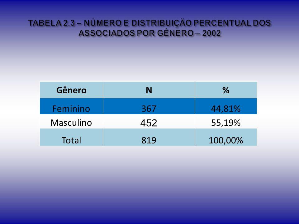 Gênero N % Feminino 367 44,81% Masculino 452 55,19% Total 819 100,00%