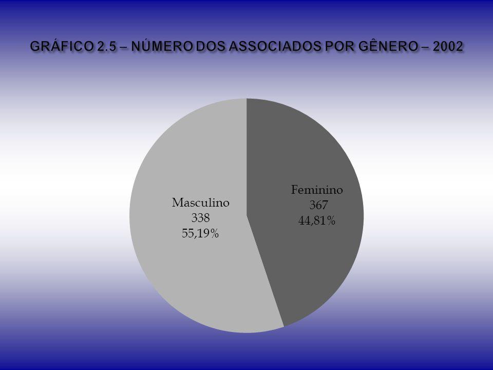 GRÁFICO 2.5 – NÚMERO DOS ASSOCIADOS POR GÊNERO – 2002