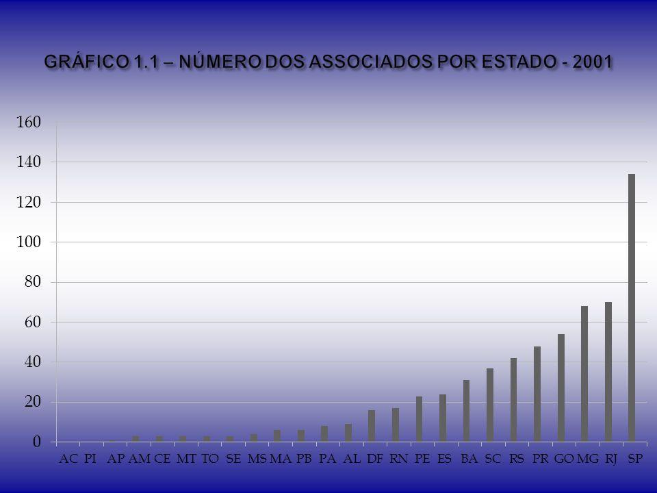 GRÁFICO 1.1 – NÚMERO DOS ASSOCIADOS POR ESTADO - 2001