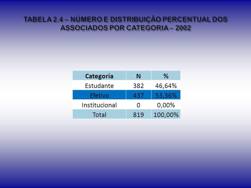 TABELA 2.4 – NÚMERO E DISTRIBUIÇÃO PERCENTUAL DOS ASSOCIADOS POR CATEGORIA – 2002