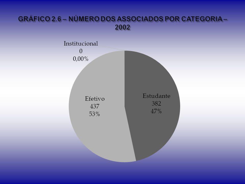 GRÁFICO 2.6 – NÚMERO DOS ASSOCIADOS POR CATEGORIA – 2002