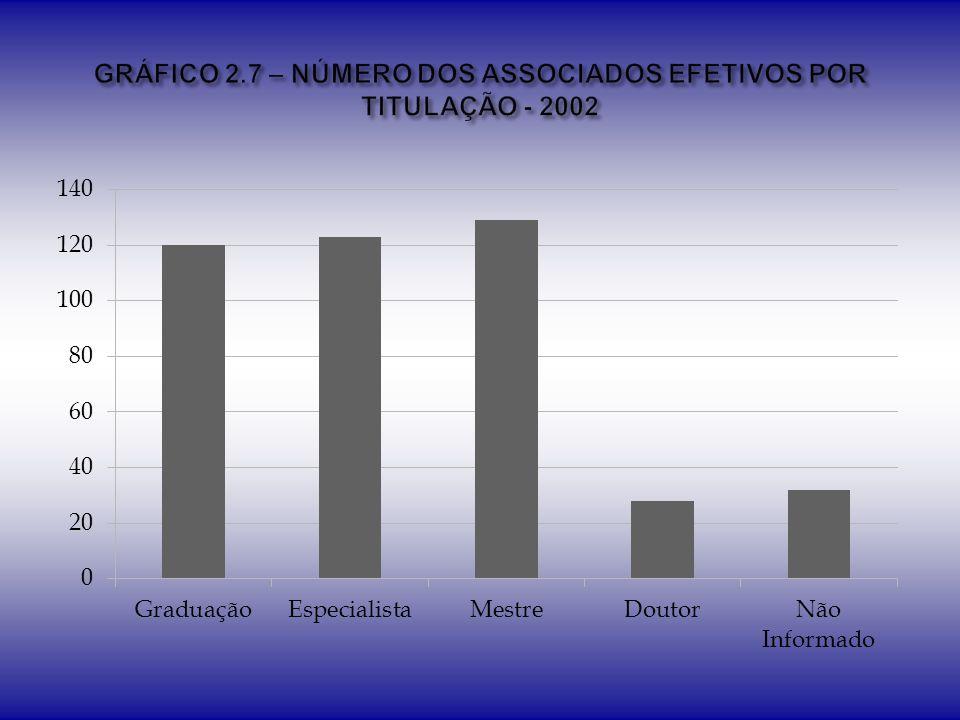 GRÁFICO 2.7 – NÚMERO DOS ASSOCIADOS EFETIVOS POR TITULAÇÃO - 2002