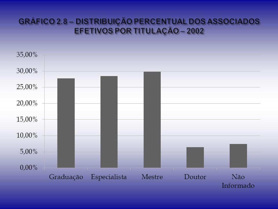 GRÁFICO 2.8 – DISTRIBUIÇÃO PERCENTUAL DOS ASSOCIADOS EFETIVOS POR TITULAÇÃO – 2002