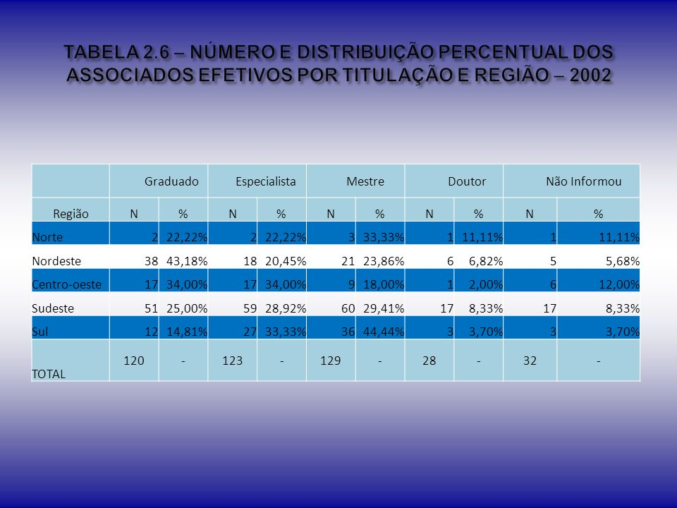 TABELA 2.6 – NÚMERO E DISTRIBUIÇÃO PERCENTUAL DOS ASSOCIADOS EFETIVOS POR TITULAÇÃO E REGIÃO – 2002