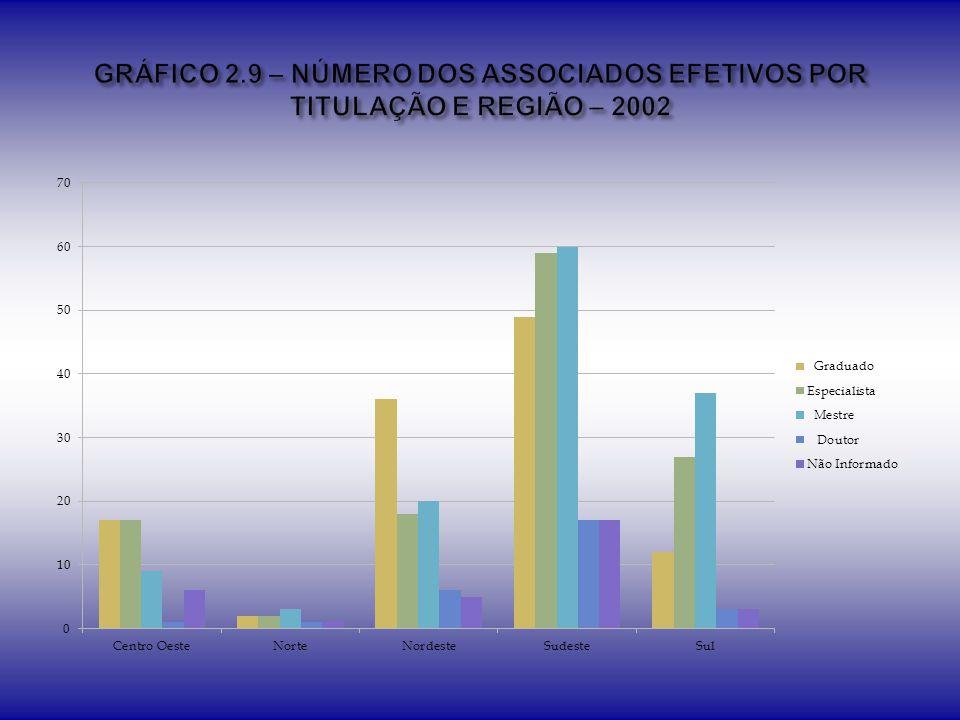 GRÁFICO 2.9 – NÚMERO DOS ASSOCIADOS EFETIVOS POR TITULAÇÃO E REGIÃO – 2002