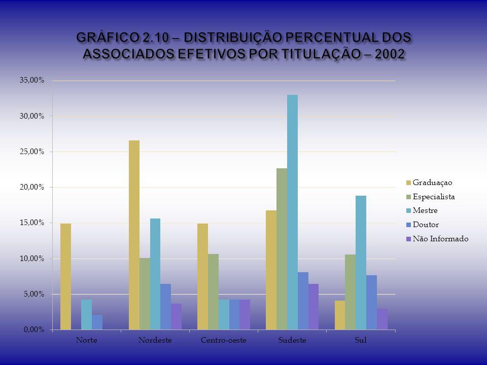 GRÁFICO 2.10 – DISTRIBUIÇÃO PERCENTUAL DOS ASSOCIADOS EFETIVOS POR TITULAÇÃO – 2002