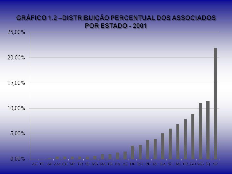 GRÁFICO 1.2 –DISTRIBUIÇÃO PERCENTUAL DOS ASSOCIADOS POR ESTADO - 2001