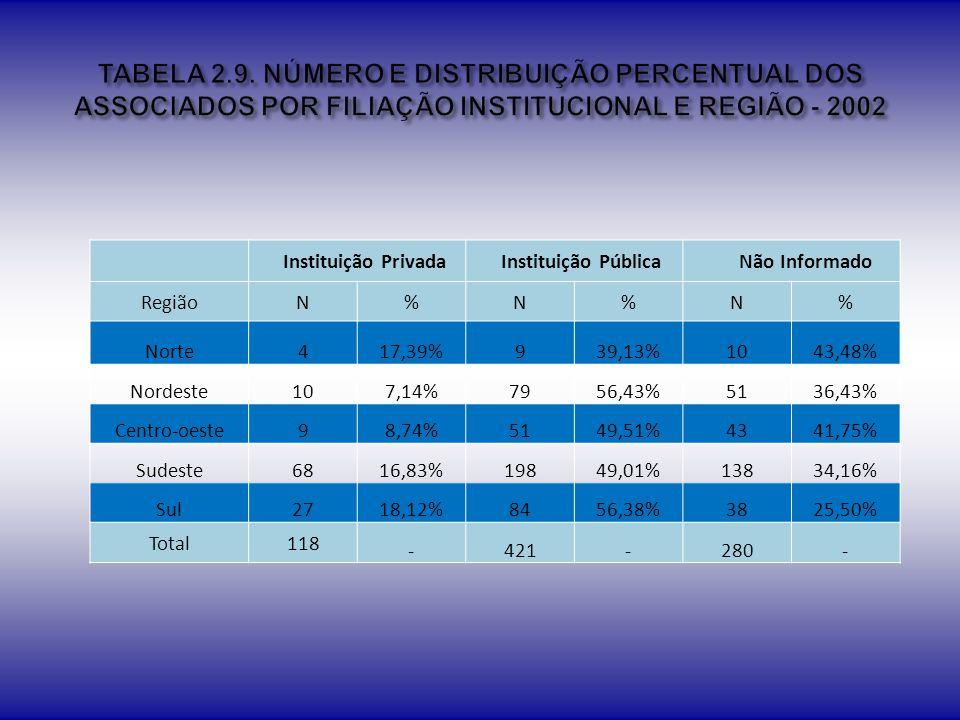 TABELA 2.9. NÚMERO E DISTRIBUIÇÃO PERCENTUAL DOS ASSOCIADOS POR FILIAÇÃO INSTITUCIONAL E REGIÃO - 2002