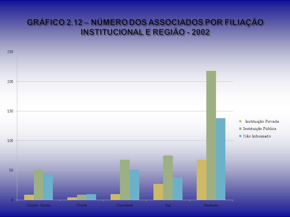 GRÁFICO 2.12 – NÚMERO DOS ASSOCIADOS POR FILIAÇÃO INSTITUCIONAL E REGIÃO - 2002